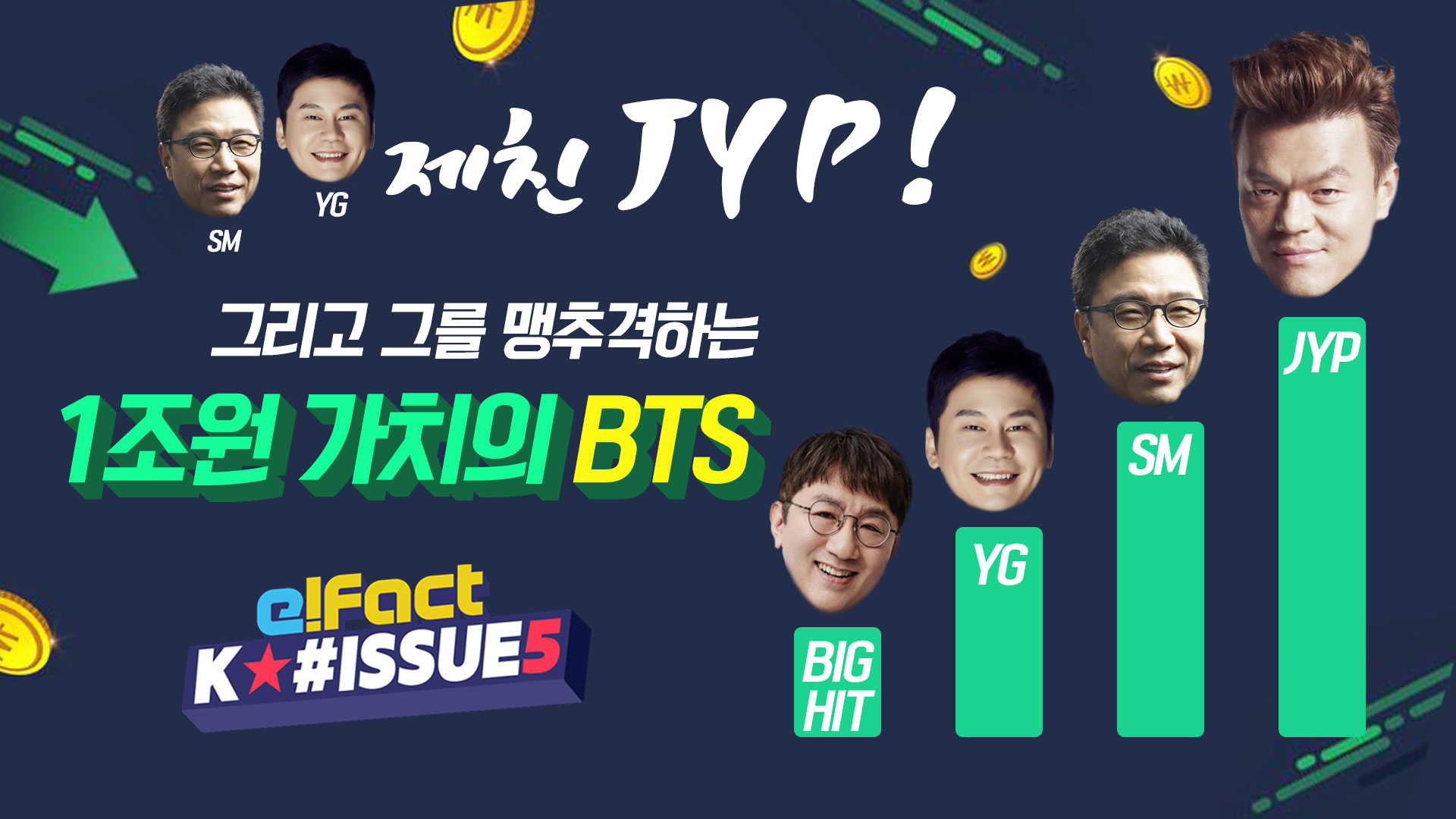 이수만 양현석 제친 JYP! 그리고 그를 맹추격하는 1조원가치의 방탄